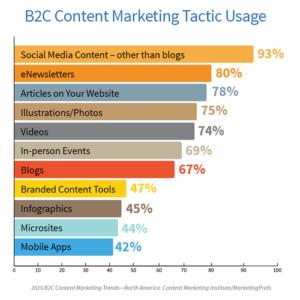 Content Marketing Tactic