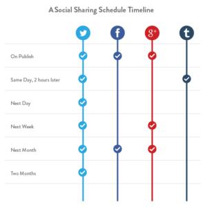 social-sharing-timeline