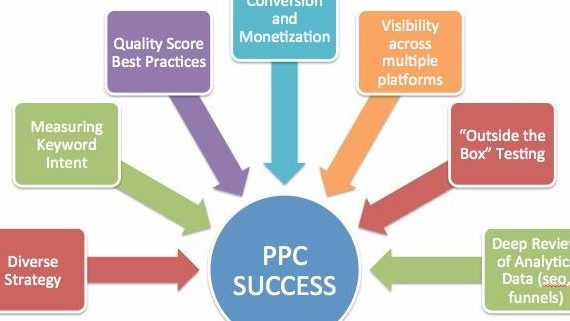 benefits of PPC for a startup