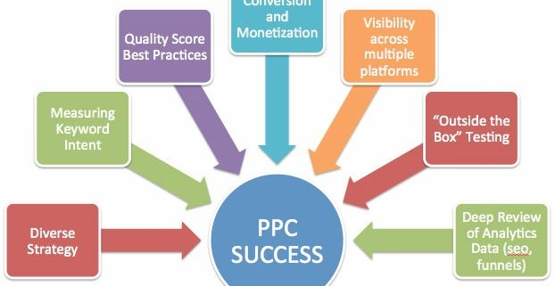 benefits of PPC for startup businesses