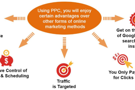 full benefits of PPC marketing